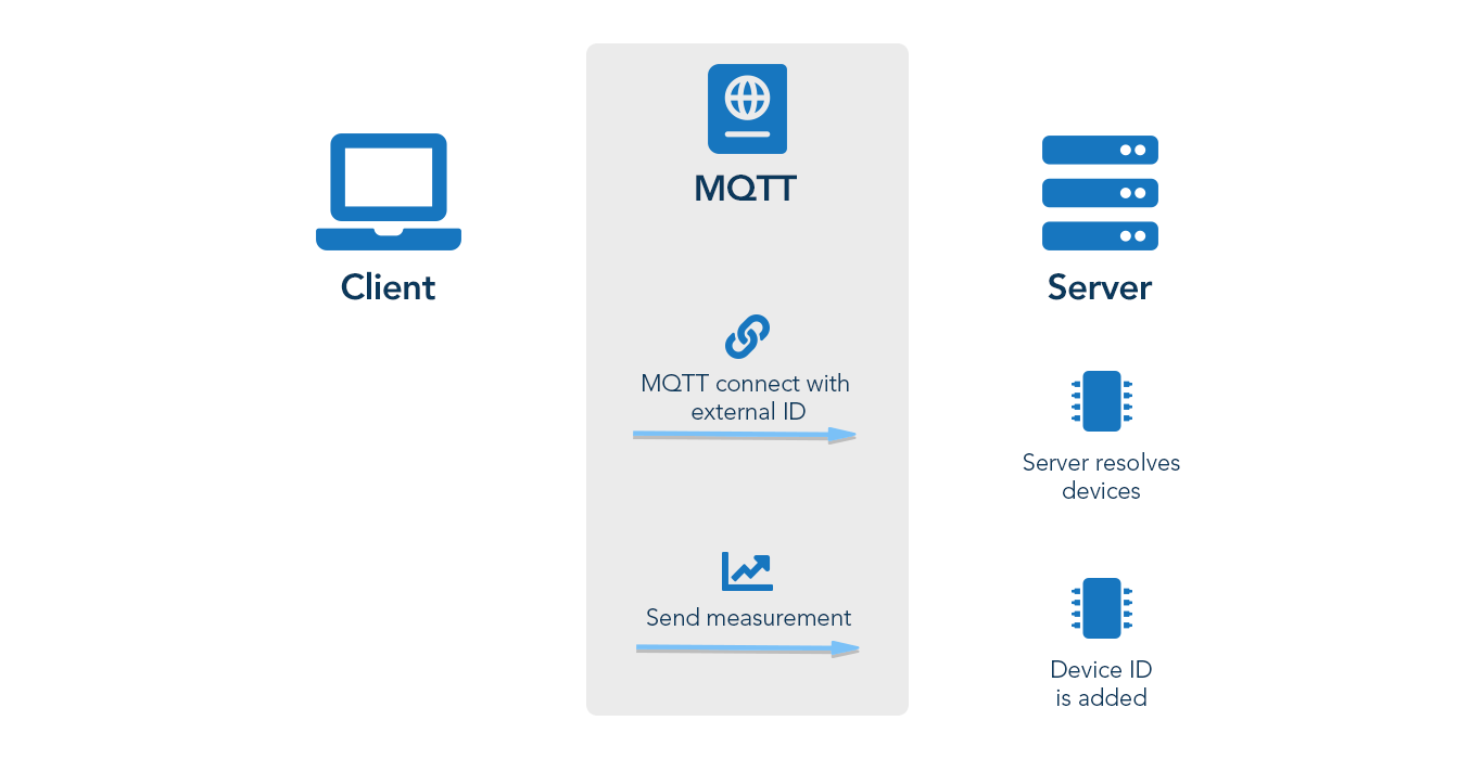 MQTT Automatically Resolve ID